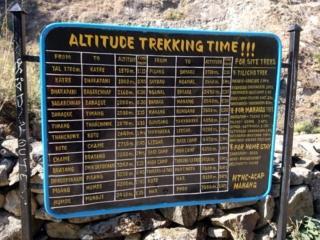 Siamo giunti in cima alla collina dove troviamo questo utile cartello riassuntivo con le tappe più comuni del trekking