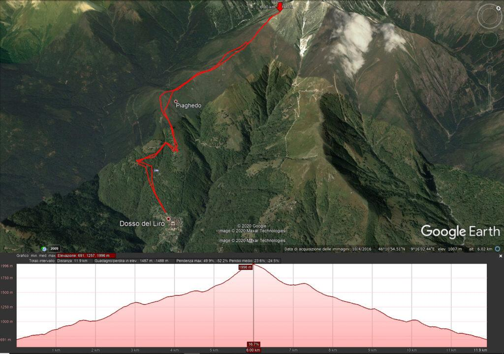 E qui la nostra traccia GPS con l'altimetria. Abbiamo macinato quasi 1500mt di dislivello! Come seconda gita post-covid non c'è male!